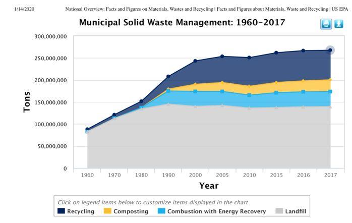 Municipal Solid Waste Management: 1960 - 2017