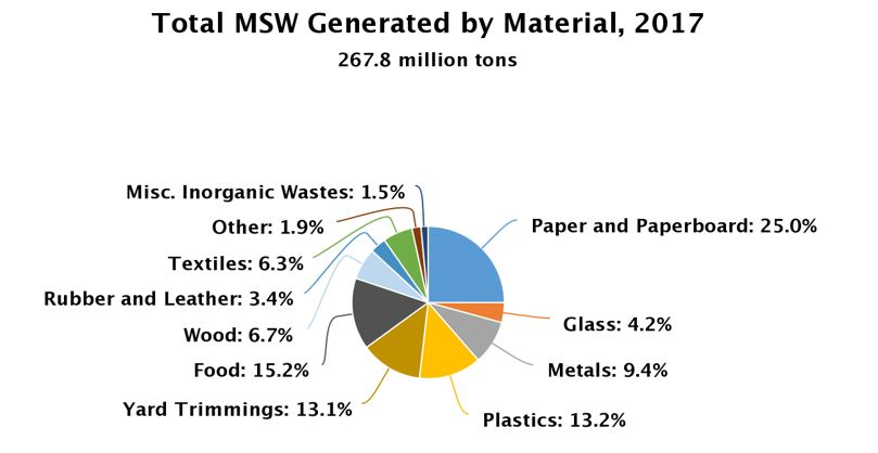 Total MSW Generated by Material, 2017