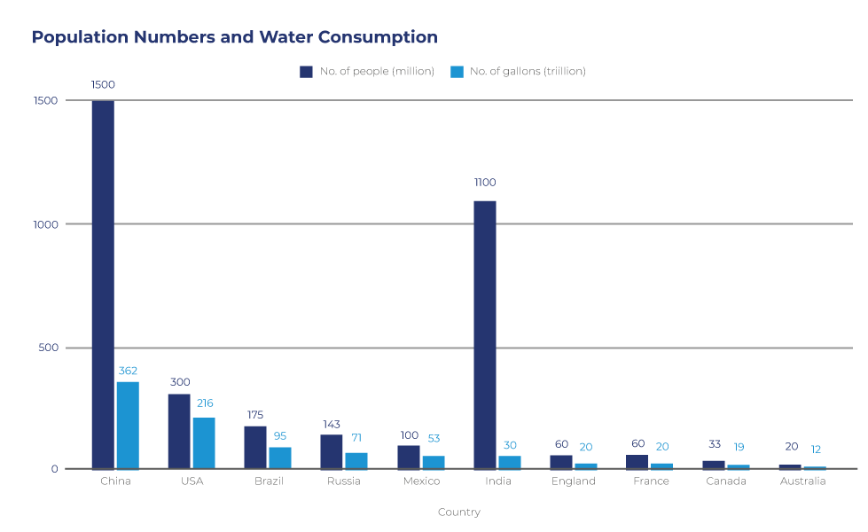 Population Numbers and Water Consumption: SmarterBusiness.co.uk