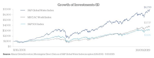 Growth of Water Investments | WalterSchindler.com
