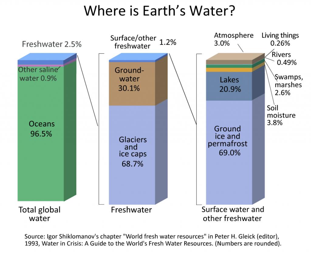World fresh water resources
