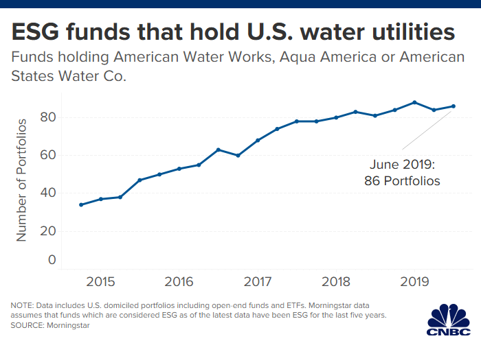 ESG funds that hold U.S. water utilities