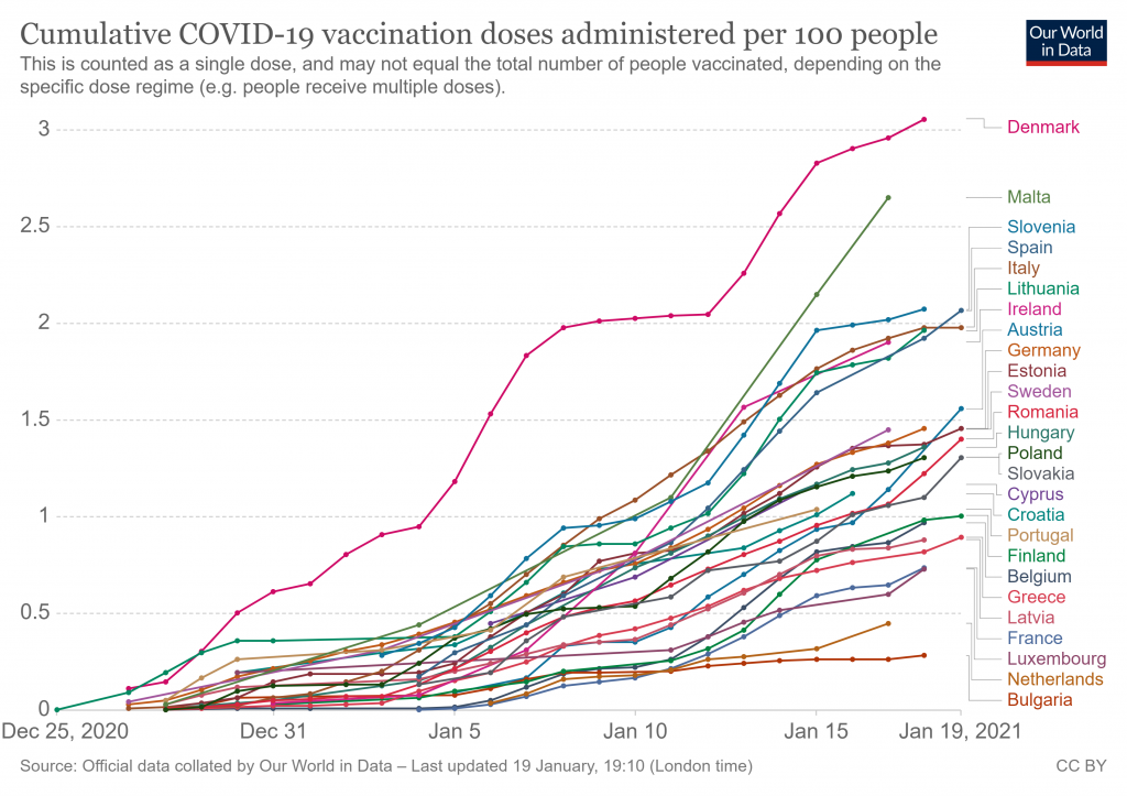 Cumulative COVID-19 vaccination doses administered per 100 people, via Our World in Data